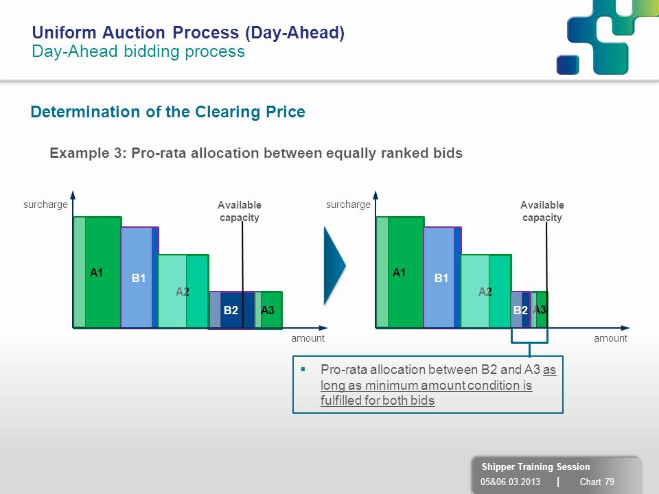 05&06.03.2013 | Chart 79 Shipper Training Session Uniform Auction Process (Day-Ahead) Day-Ahead bidding process Determination of the Clearing Price A1