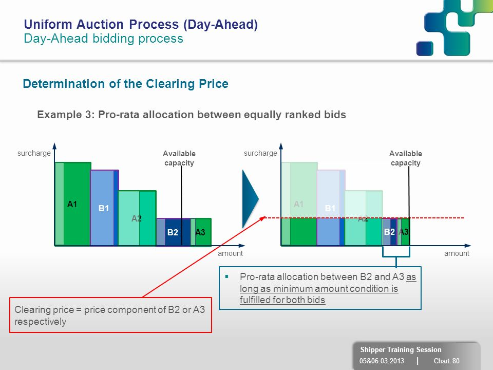 05&06.03.2013 | Chart 80 Shipper Training Session Uniform Auction Process (Day-Ahead) Day-Ahead bidding process Determination of the Clearing Price A1
