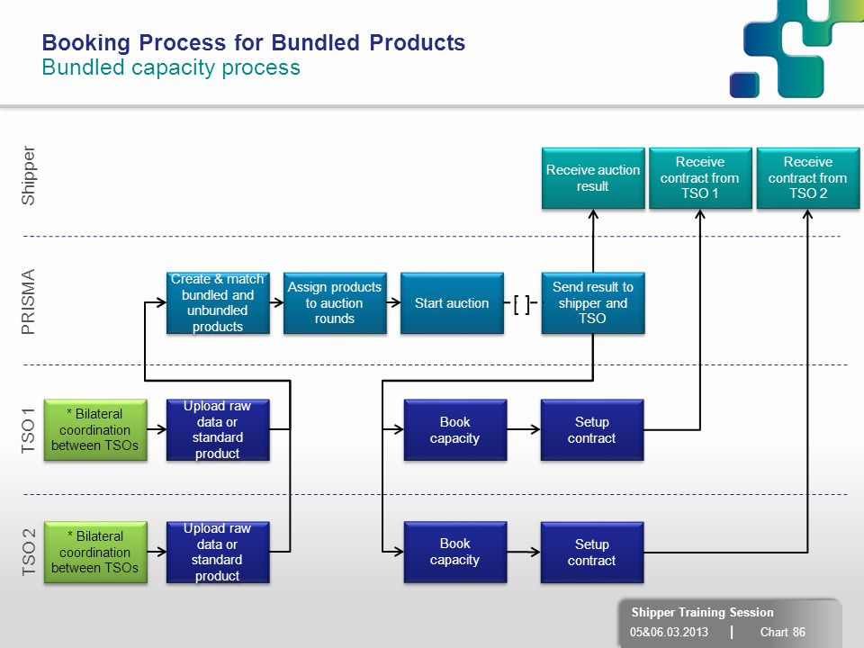 05&06.03.2013 | Chart 86 Shipper Training Session Booking Process for Bundled Products Bundled capacity process [ ] PRISMA TSO 1 Shipper * Bilateral c