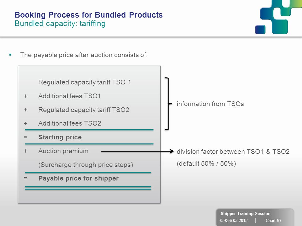 05&06.03.2013 | Chart 87 Shipper Training Session Booking Process for Bundled Products Bundled capacity: tariffing The payable price after auction con