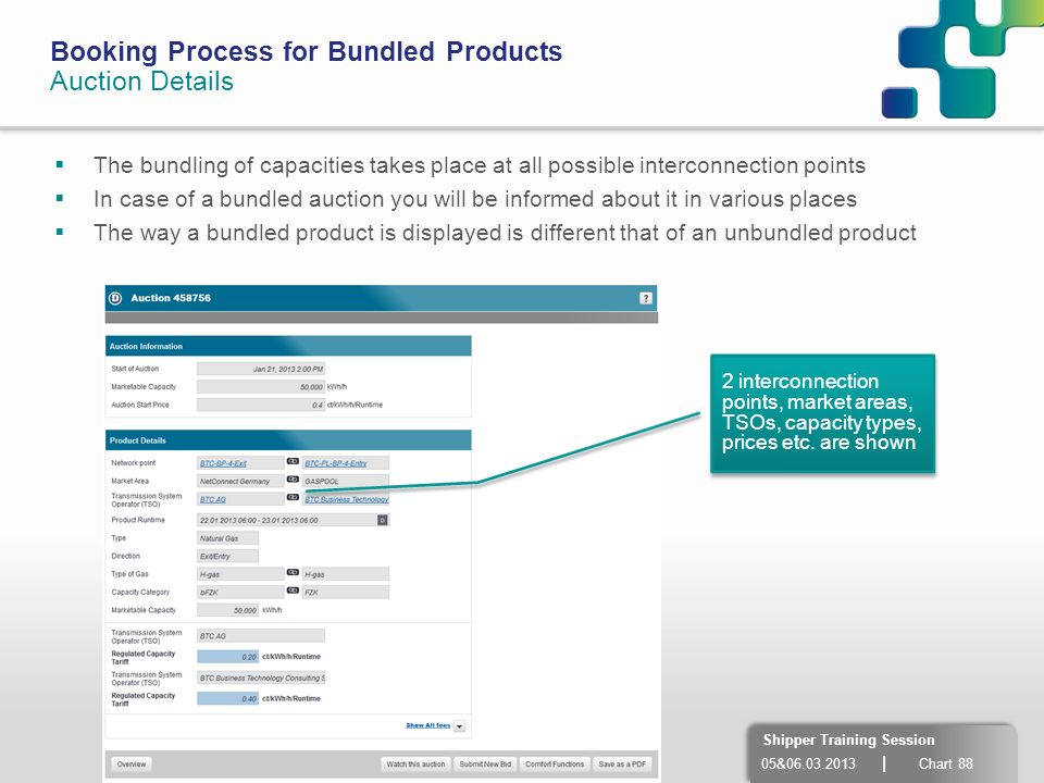 05&06.03.2013 | Chart 88 Shipper Training Session Booking Process for Bundled Products Auction Details The bundling of capacities takes place at all p