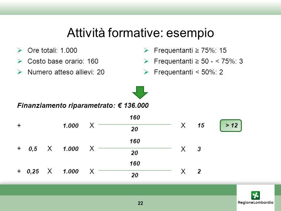 Attività formative: esempio Ore totali: 1.000 Costo base orario: 160 Numero atteso allievi: 20 22 Finanziamento riparametrato: 136.000 1.000 160 20 15
