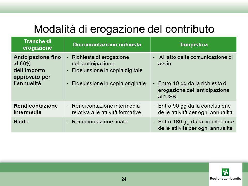 Modalità di erogazione del contributo 24 Tranche di erogazione Documentazione richiestaTempistica Anticipazione fino al 60% dellimporto approvato per