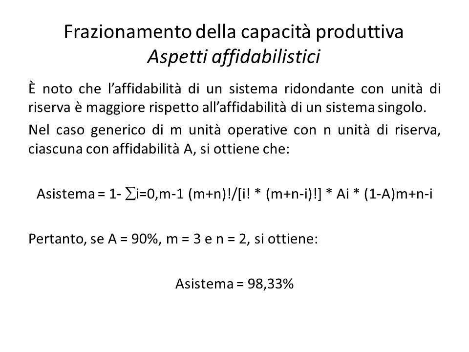 Frazionamento della capacità produttiva Aspetti affidabilistici È noto che laffidabilità di un sistema ridondante con unità di riserva è maggiore risp