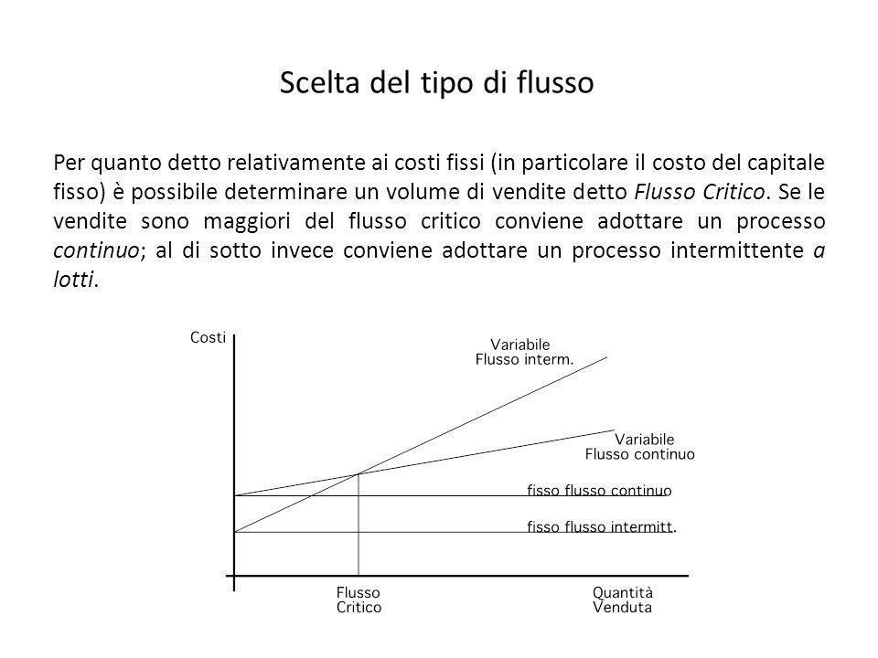 Scelta del tipo di flusso Per quanto detto relativamente ai costi fissi (in particolare il costo del capitale fisso) è possibile determinare un volume di vendite detto Flusso Critico.