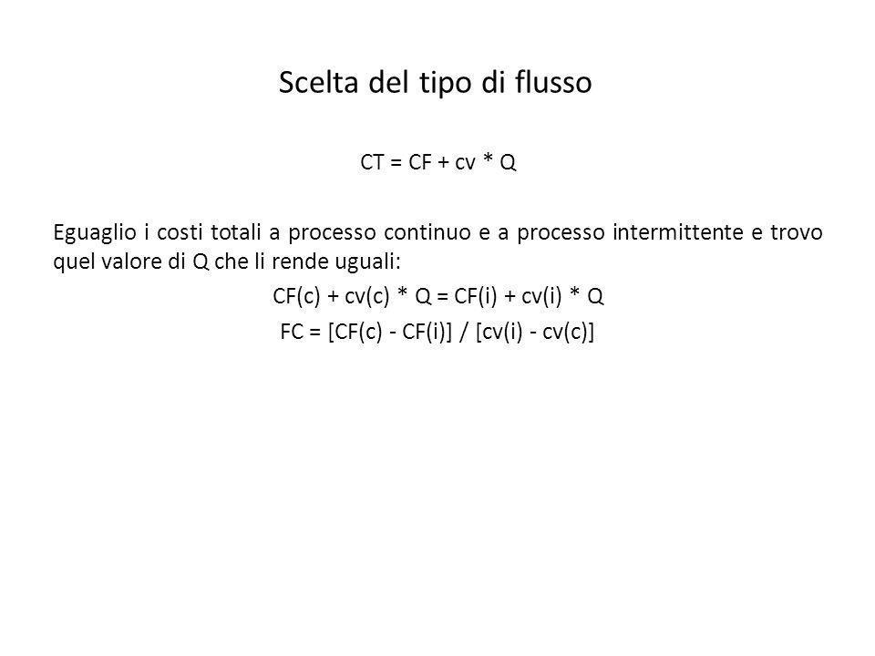 Scelta del tipo di flusso CT = CF + cv * Q Eguaglio i costi totali a processo continuo e a processo intermittente e trovo quel valore di Q che li rende uguali: CF(c) + cv(c) * Q = CF(i) + cv(i) * Q FC = [CF(c) - CF(i)] / [cv(i) - cv(c)]