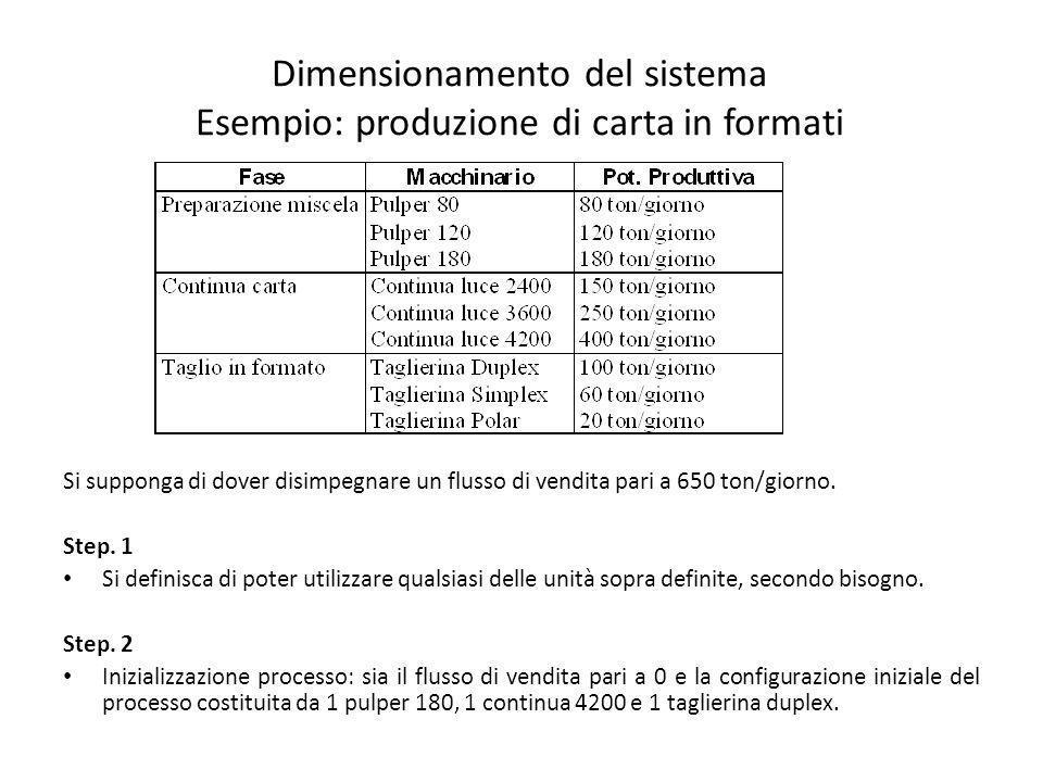 Dimensionamento del sistema Esempio: produzione di carta in formati Si supponga di dover disimpegnare un flusso di vendita pari a 650 ton/giorno. Step