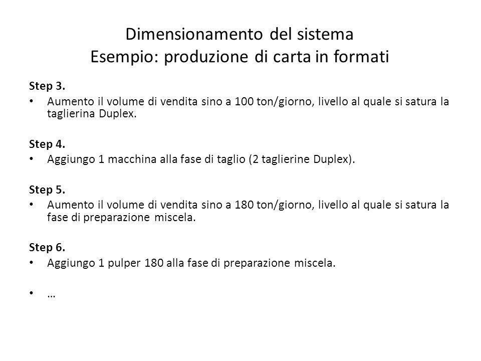 Dimensionamento del sistema Esempio: produzione di carta in formati Step 3. Aumento il volume di vendita sino a 100 ton/giorno, livello al quale si sa