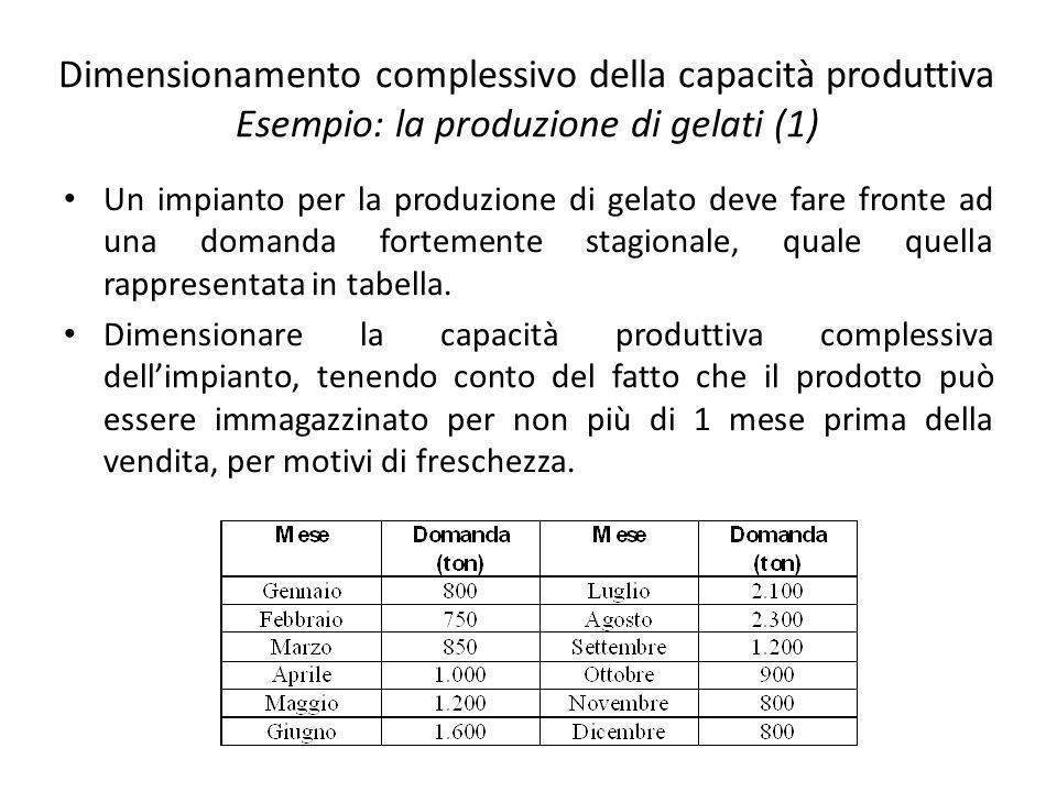 Dimensionamento complessivo della capacità produttiva Esempio: la produzione di gelati (1) Un impianto per la produzione di gelato deve fare fronte ad