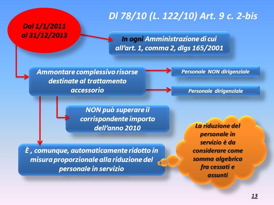 Dl 78/10 (L. 122/10) Art. 9 c. 2-bis In ogni In ogni Amministrazione di cui allart. 1, comma 2, dlgs 165/2001 È, comunque, automaticamente ridotto in