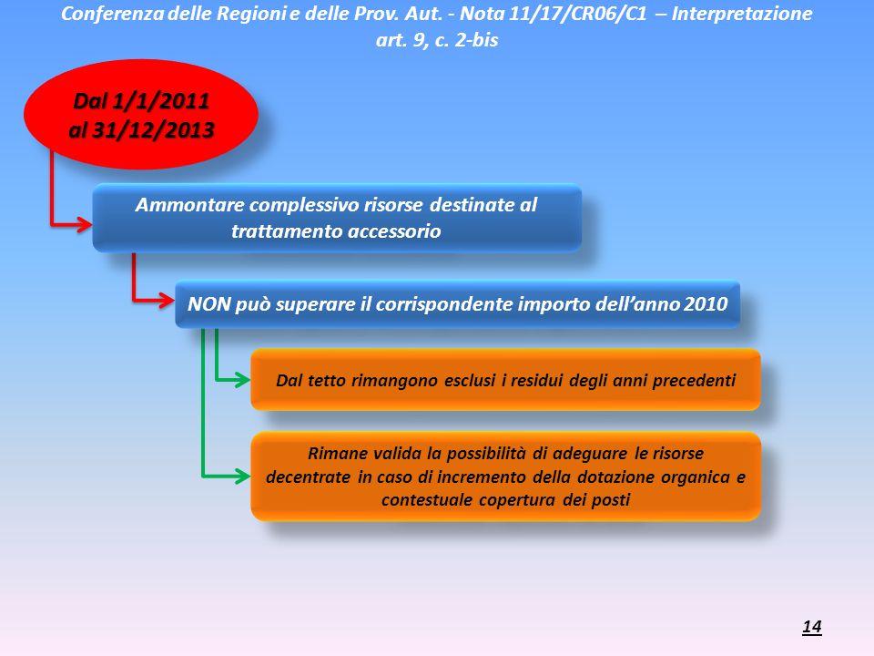 Conferenza delle Regioni e delle Prov. Aut. - Nota 11/17/CR06/C1 – Interpretazione art. 9, c. 2-bis Dal 1/1/2011 al 31/12/2013 Ammontare complessivo r