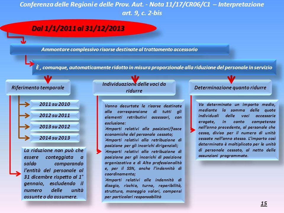 Riferimento temporale Individuazione delle voci da ridurre Determinazione quanto ridurre Conferenza delle Regioni e delle Prov. Aut. - Nota 11/17/CR06