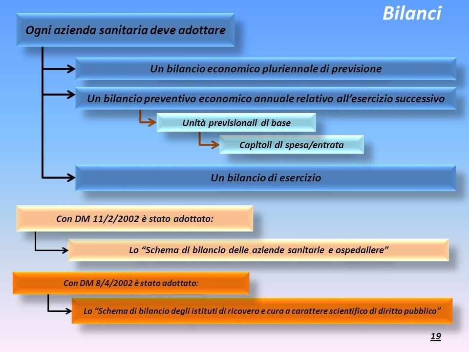 Bilanci Un bilancio economico pluriennale di previsione Un bilancio preventivo economico annuale relativo allesercizio successivo Un bilancio di eserc