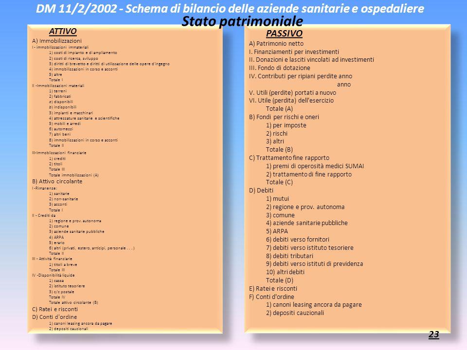 DM 11/2/2002 - Schema di bilancio delle aziende sanitarie e ospedaliere ATTIVO A) Immobilizzazioni I - immobilizzazioni immateriali 1) costi di impian