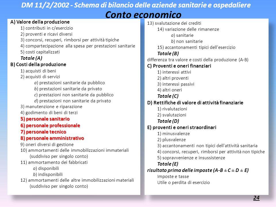 DM 11/2/2002 - Schema di bilancio delle aziende sanitarie e ospedaliere Conto economico A) Valore della produzione 1) contributi in c/esercizio 2) pro