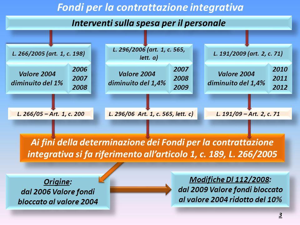 Modifiche Dl 112/2008: dal 2009 Valore fondi bloccato al valore 2004 ridotto del 10% Modifiche Dl 112/2008: dal 2009 Valore fondi bloccato al valore 2