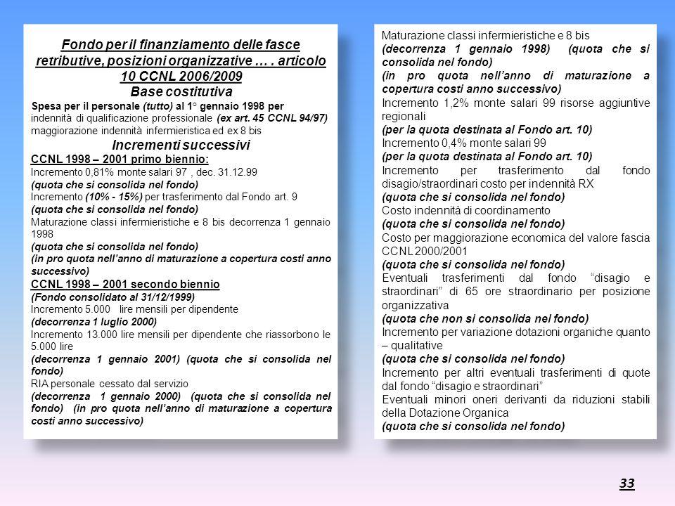 Fondo per il finanziamento delle fasce retributive, posizioni organizzative …. articolo 10 CCNL 2006/2009 Base costitutiva Spesa per il personale (tut