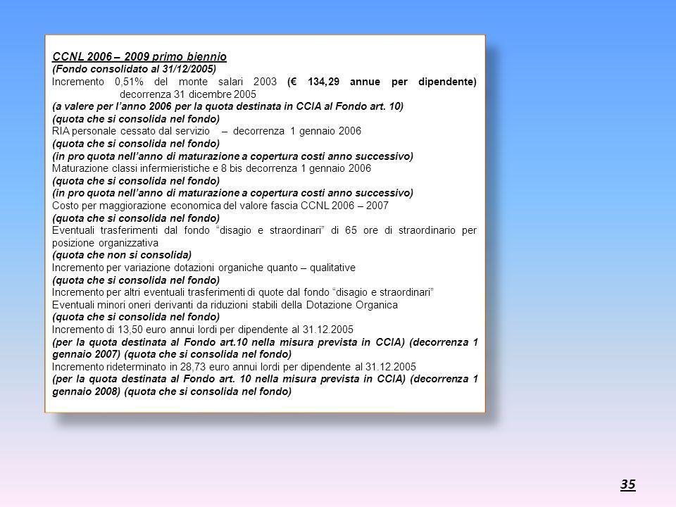 CCNL 2006 – 2009 primo biennio (Fondo consolidato al 31/12/2005) Incremento 0,51% del monte salari 2003 ( 134,29 annue per dipendente) decorrenza 31 d