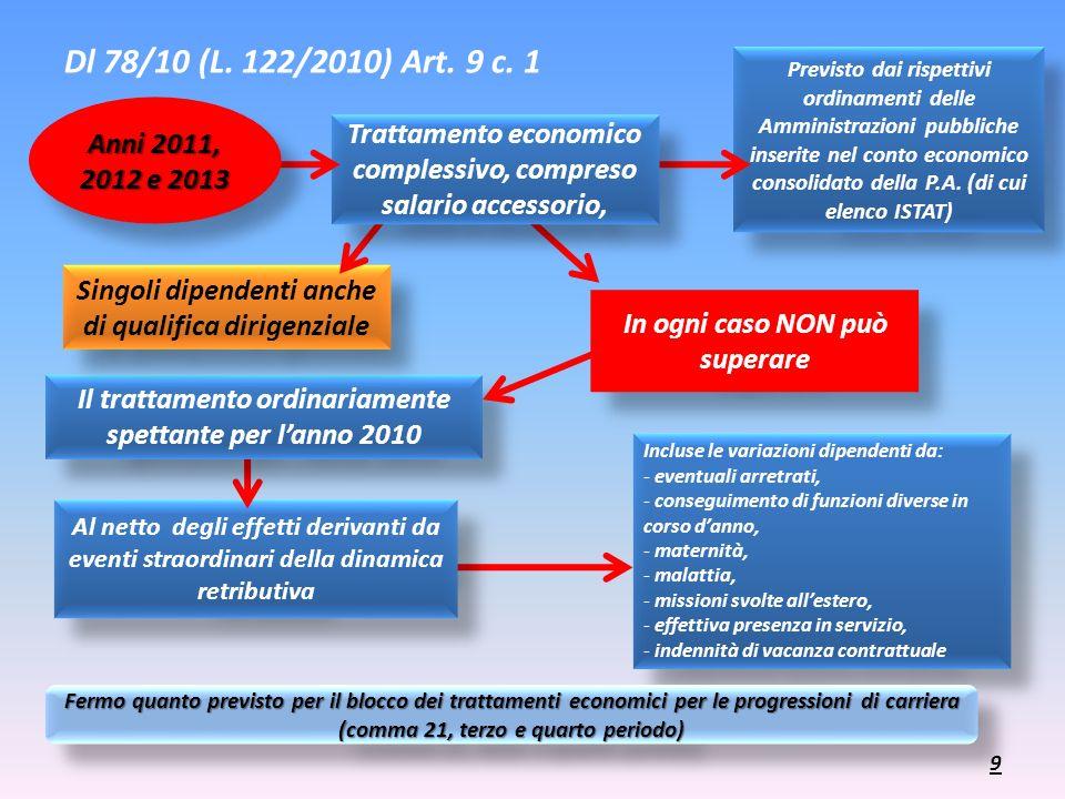 Incluse le variazioni dipendenti da: - eventuali arretrati, - conseguimento di funzioni diverse in corso danno, - maternità, - malattia, - missioni sv
