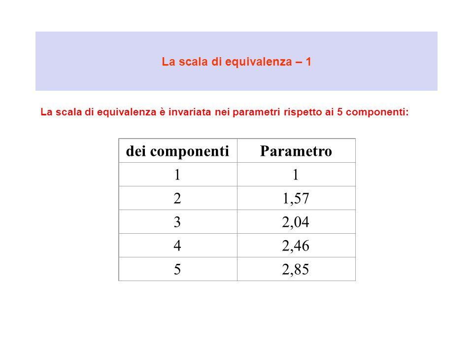 La scala di equivalenza – 1 La scala di equivalenza è invariata nei parametri rispetto ai 5 componenti: dei componentiParametro 11 21,57 32,04 42,46 5