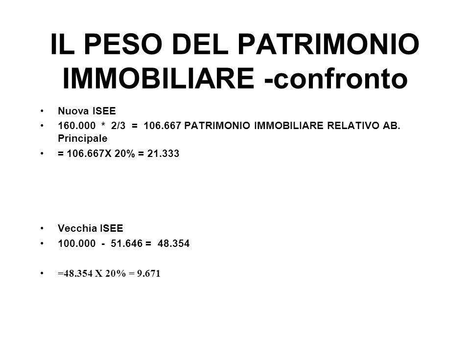 IL PESO DEL PATRIMONIO IMMOBILIARE -confronto Nuova ISEE 160.000 * 2/3 = 106.667 PATRIMONIO IMMOBILIARE RELATIVO AB. Principale = 106.667X 20% = 21.33