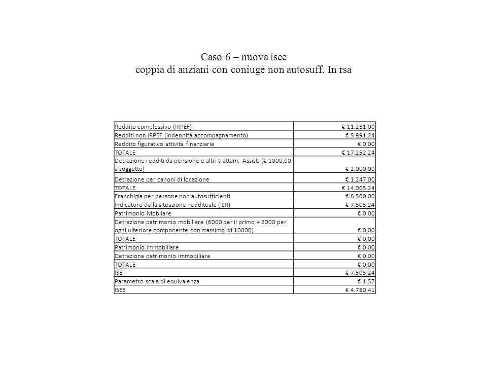 Caso 6 – nuova isee coppia di anziani con coniuge non autosuff. In rsa Reddito complessivo (IRPEF) 11.261,00 Redditi non IRPEF (indennità accompagname
