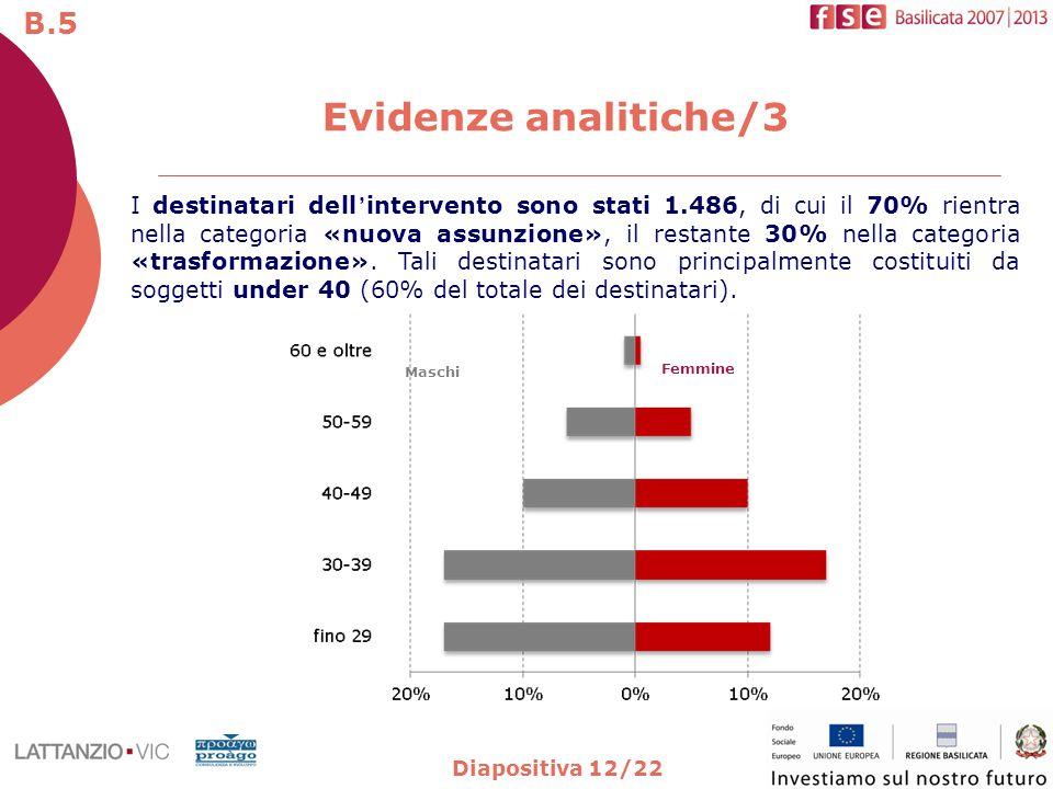 Diapositiva 12/22 I destinatari dellintervento sono stati 1.486, di cui il 70% rientra nella categoria «nuova assunzione», il restante 30% nella categ