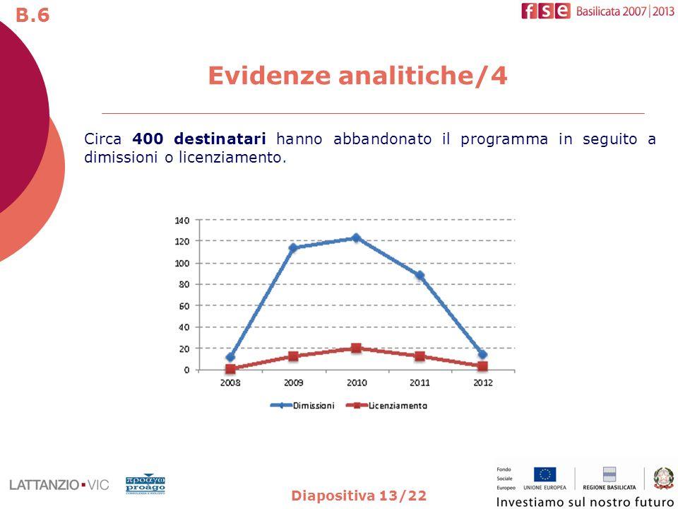 Diapositiva 13/22 Evidenze analitiche/4 B.6 Circa 400 destinatari hanno abbandonato il programma in seguito a dimissioni o licenziamento.