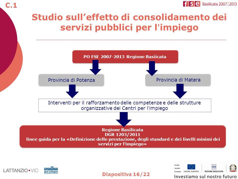 Diapositiva 16/22 Studio sulleffetto di consolidamento dei servizi pubblici per limpiego Regione Basilicata DGR 1203/2011 linee guida per la «Definizi