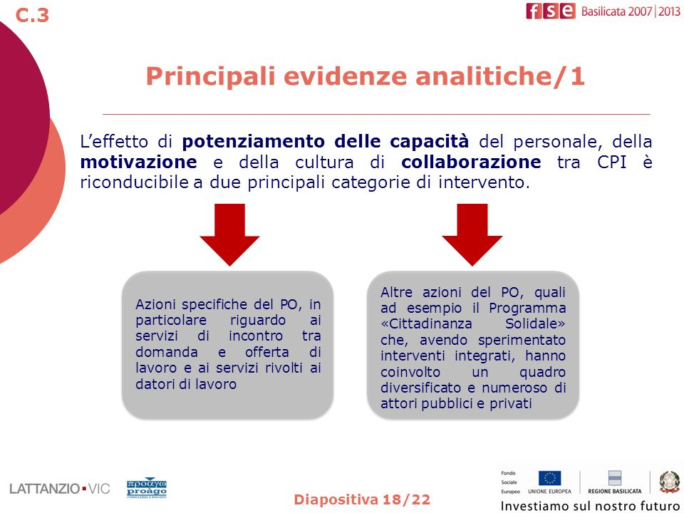 Diapositiva 18/22 Principali evidenze analitiche/1 Leffetto di potenziamento delle capacità del personale, della motivazione e della cultura di collab