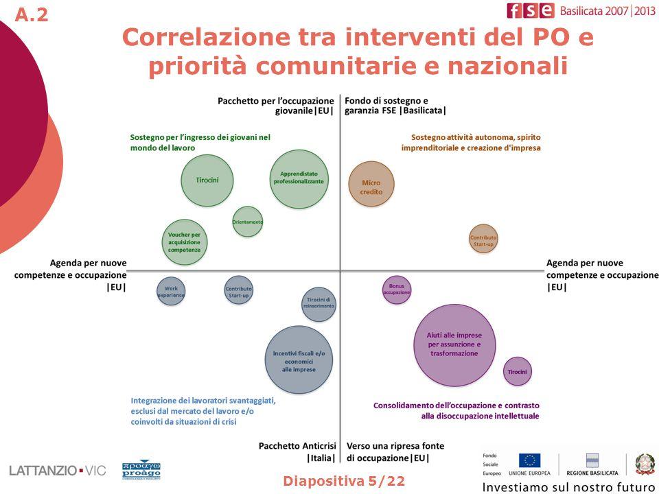 Diapositiva 5/22 Correlazione tra interventi del PO e priorità comunitarie e nazionali A.2
