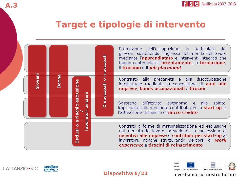 Diapositiva 6/22 Target e tipologie di intervento Contrasto alla precarietà e alla disoccupazione intellettuale mediante la concessione di aiuti alle
