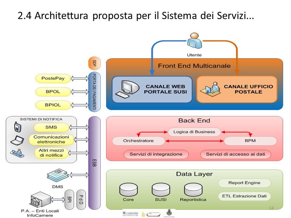 2.4 Architettura proposta per il Sistema dei Servizi... 14