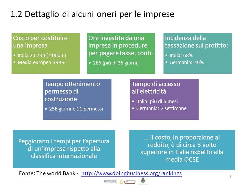 1.2 Dettaglio di alcuni oneri per le imprese Costo per costituire una impresa Italia 2.673 ( 4000 ) Media europea 399 Ore investite da una impresa in procedure per pagare tasse, contr.