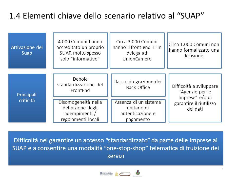 1.4 Elementi chiave dello scenario relativo al SUAP 7 Difficoltà nel garantire un accesso standardizzato da parte delle imprese ai SUAP e a consentire una modalità one-stop-shop telematica di fruizione dei servizi Bassa integrazione dei Back-Office Debole standardizzazione del FrontEnd Attivazione dei Suap Assenza di un sistema unitario di autenticazione e pagamento Difficoltà a sviluppare Agenzie per le Imprese e/o di garantire il riutilizzo dei dati Disomogeneità nella definizione degli adempimenti / regolamenti locali Circa 3.000 Comuni hanno il front-end IT in delega ad UnionCamere Circa 1.000 Comuni non hanno formalizzato una decisione.
