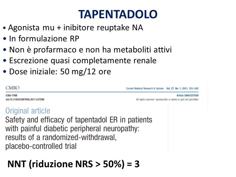 TAPENTADOLO Agonista mu + inibitore reuptake NA In formulazione RP Non è profarmaco e non ha metaboliti attivi Escrezione quasi completamente renale D
