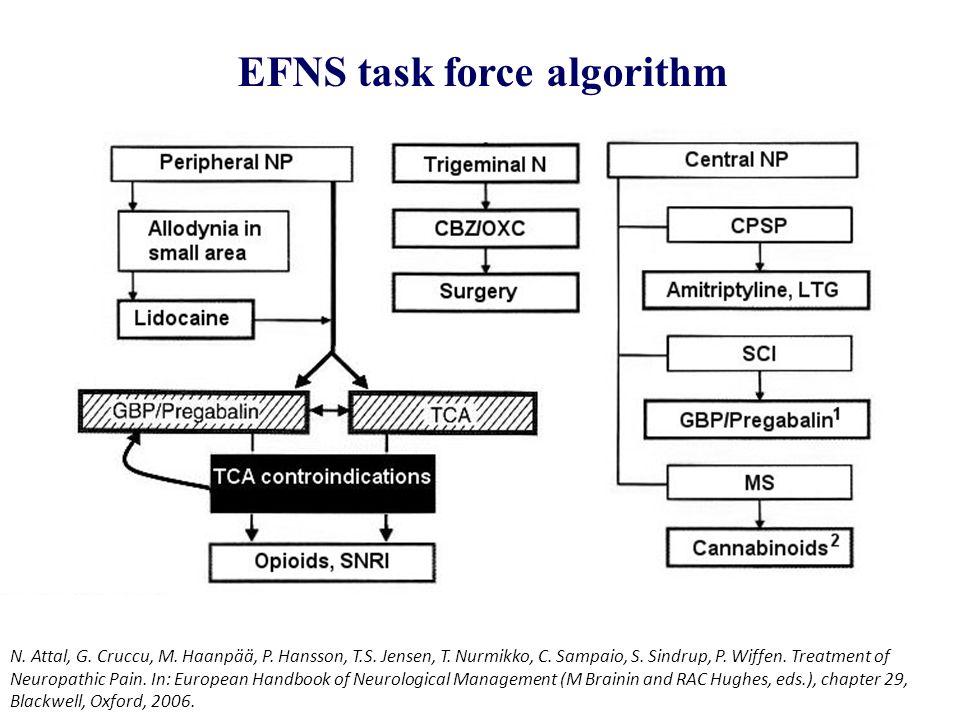 EFNS task force algorithm N. Attal, G. Cruccu, M. Haanpää, P. Hansson, T.S. Jensen, T. Nurmikko, C. Sampaio, S. Sindrup, P. Wiffen. Treatment of Neuro