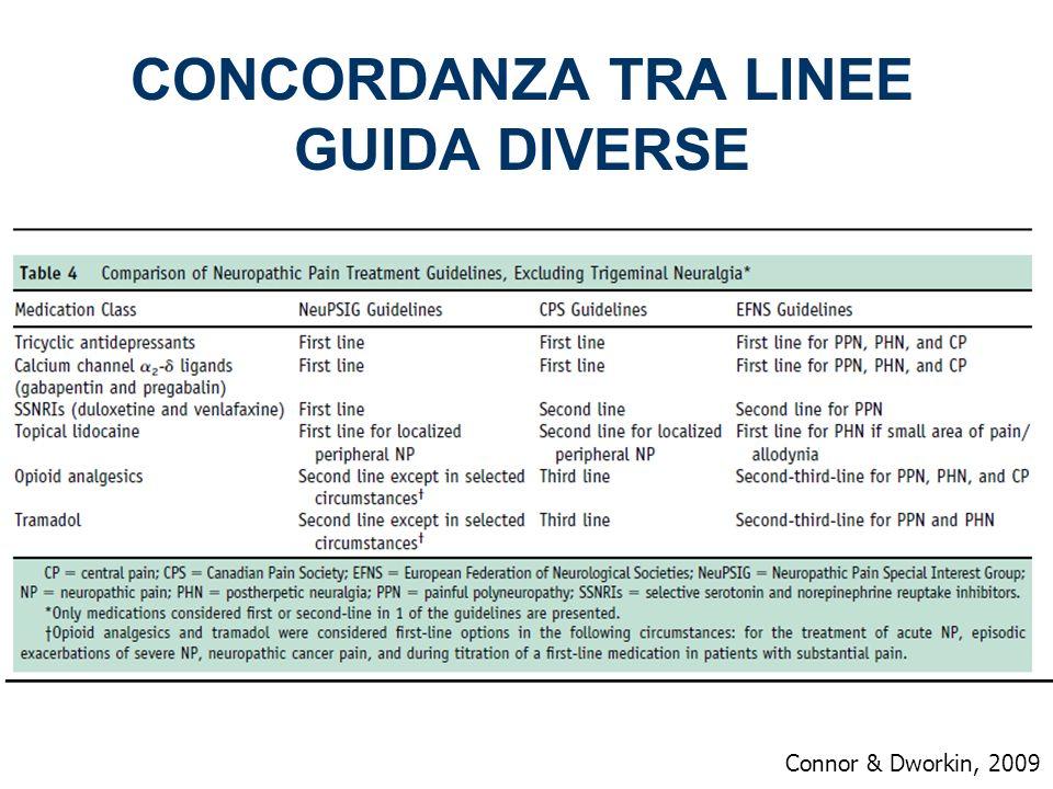 Connor & Dworkin, 2009 CONCORDANZA TRA LINEE GUIDA DIVERSE