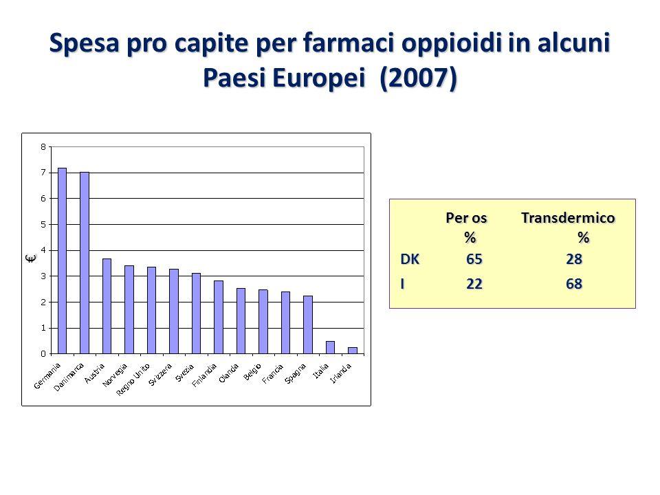 Spesa pro capite per farmaci oppioidi in alcuni Paesi Europei (2007) Per os Transdermico % % DK65 28 I22 68