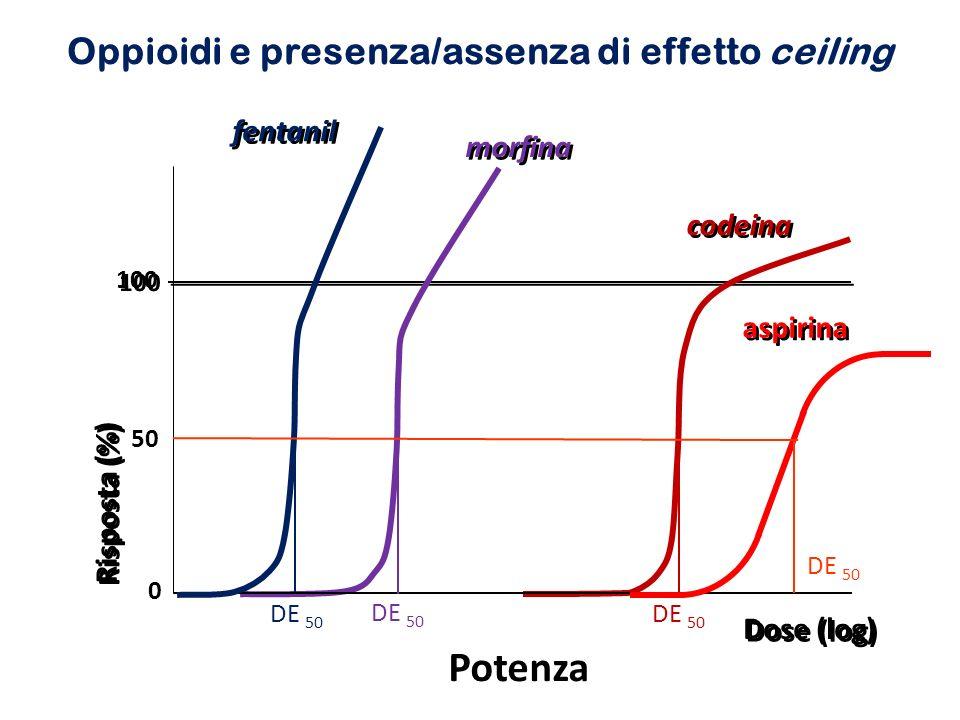 Oppioidi e presenza/assenza di effetto ceiling Dose (log) 100 morfina codeina DE 50 fentanil Potenza 0 50 Risposta (%) DE 50 aspirina DE 50