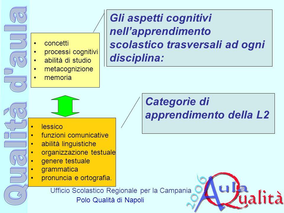 Ufficio Scolastico Regionale per la Campania Polo Qualità di Napoli Gli aspetti cognitivi nellapprendimento scolastico trasversali ad ogni disciplina: