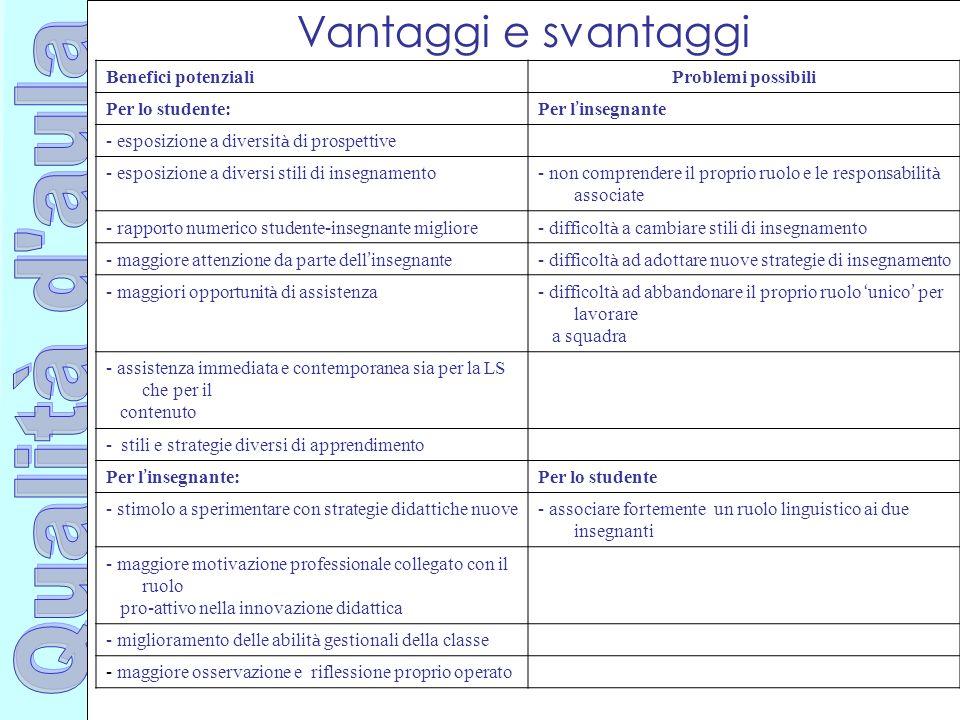 Ufficio Scolastico Regionale per la Campania Polo Qualità di Napoli Vantaggi e svantaggi Benefici potenzialiProblemi possibili Per lo studente: Per l
