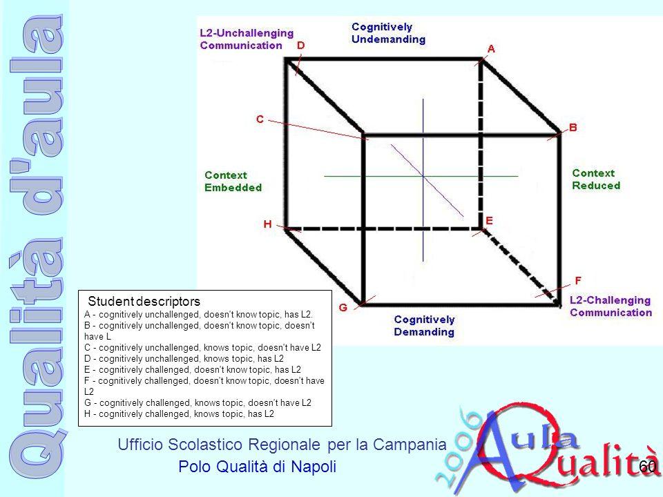 Ufficio Scolastico Regionale per la Campania Polo Qualità di Napoli 60 Student descriptors A - cognitively unchallenged, doesn't know topic, has L2. B