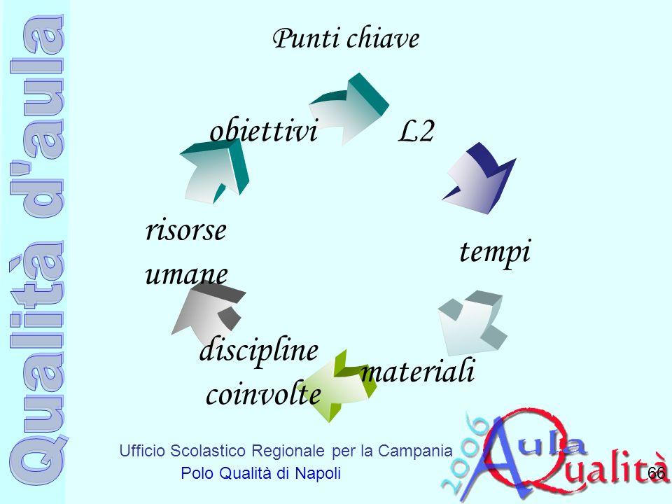 Ufficio Scolastico Regionale per la Campania Polo Qualità di Napoli Punti chiave 66 tempi risorse umane materiali L2 discipline coinvolte obiettivi