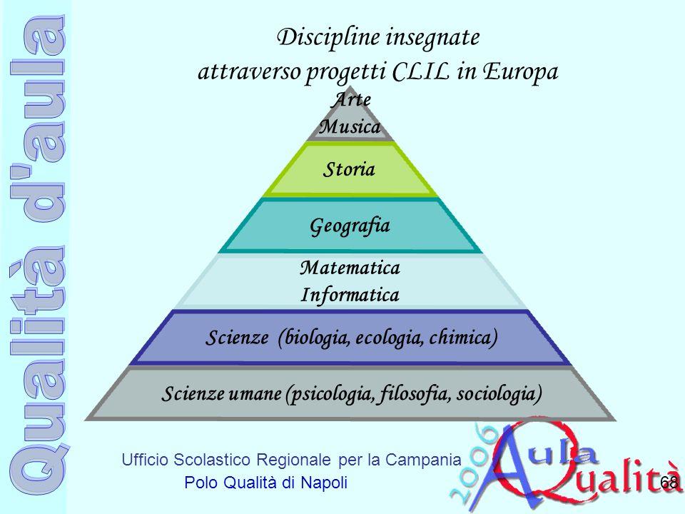 Ufficio Scolastico Regionale per la Campania Polo Qualità di Napoli Discipline insegnate attraverso progetti CLIL in Europa 68 Arte Musica Storia Geog