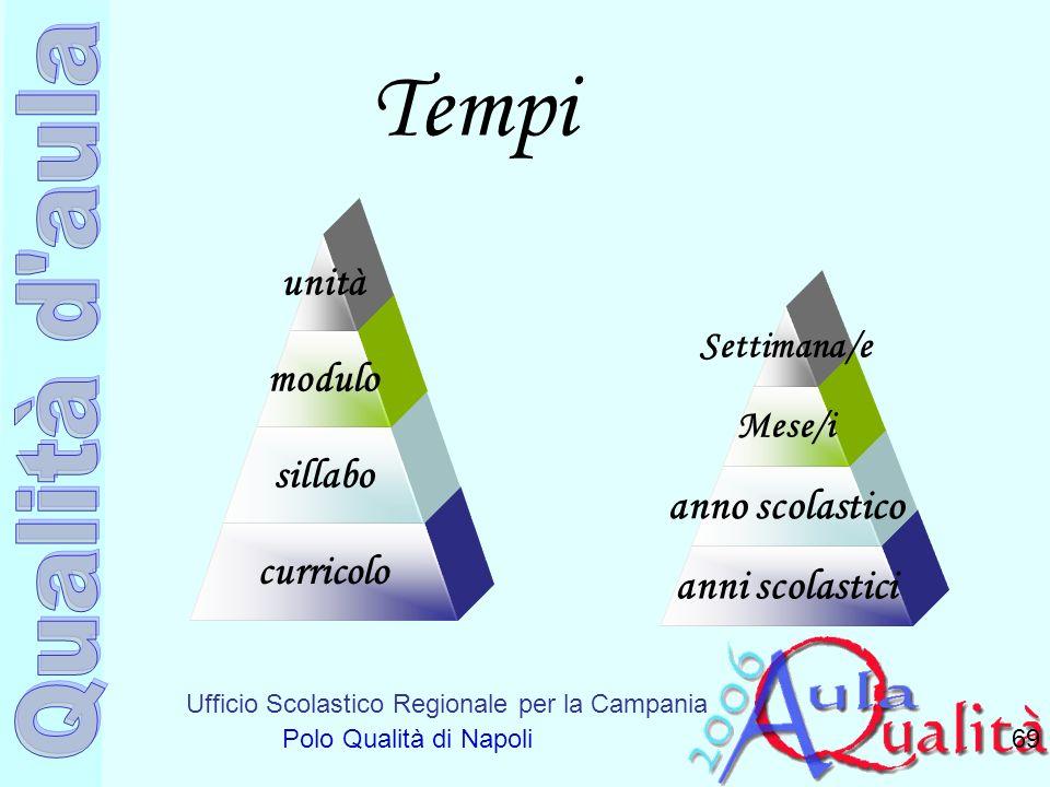 Ufficio Scolastico Regionale per la Campania Polo Qualità di Napoli Tempi 69 anni scolastici anno scolastico Mese/i Settimana/e curricolo sillabo modu