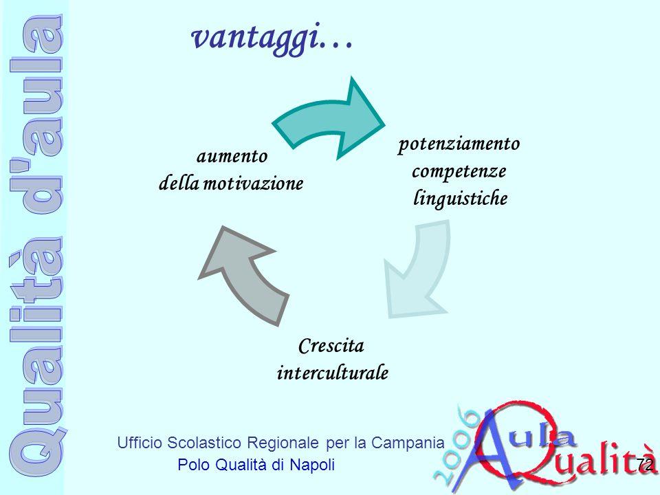 Ufficio Scolastico Regionale per la Campania Polo Qualità di Napoli vantaggi… 72 aumento della motivazione Crescita interculturale potenziamento compe