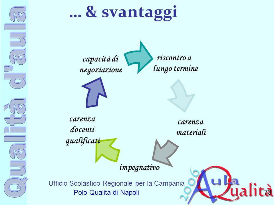 Ufficio Scolastico Regionale per la Campania Polo Qualità di Napoli … & svantaggi 73 impegnativo riscontro a lungo termine capacità di negoziazione ca