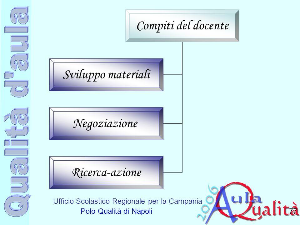 Ufficio Scolastico Regionale per la Campania Polo Qualità di Napoli 77 Compiti del docente Sviluppo materiali Negoziazione Ricerca-azione