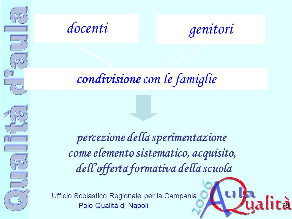 Ufficio Scolastico Regionale per la Campania Polo Qualità di Napoli 79 docenti genitori percezione della sperimentazione come elemento sistematico, ac